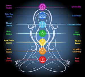 riequilibrio chakra